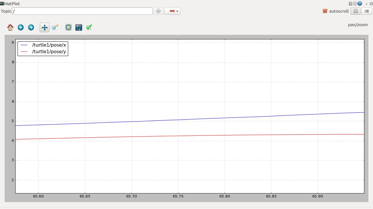 ابزار rqt_plot یکی از ابزارهای دیگر در ROS نمایش بهروز نمودار هر تاپیک دلخواه است.
