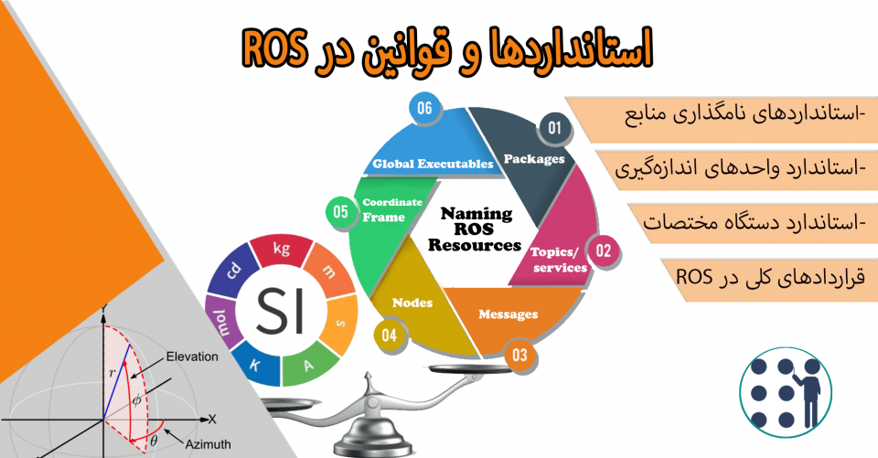 استانداردهای ROS