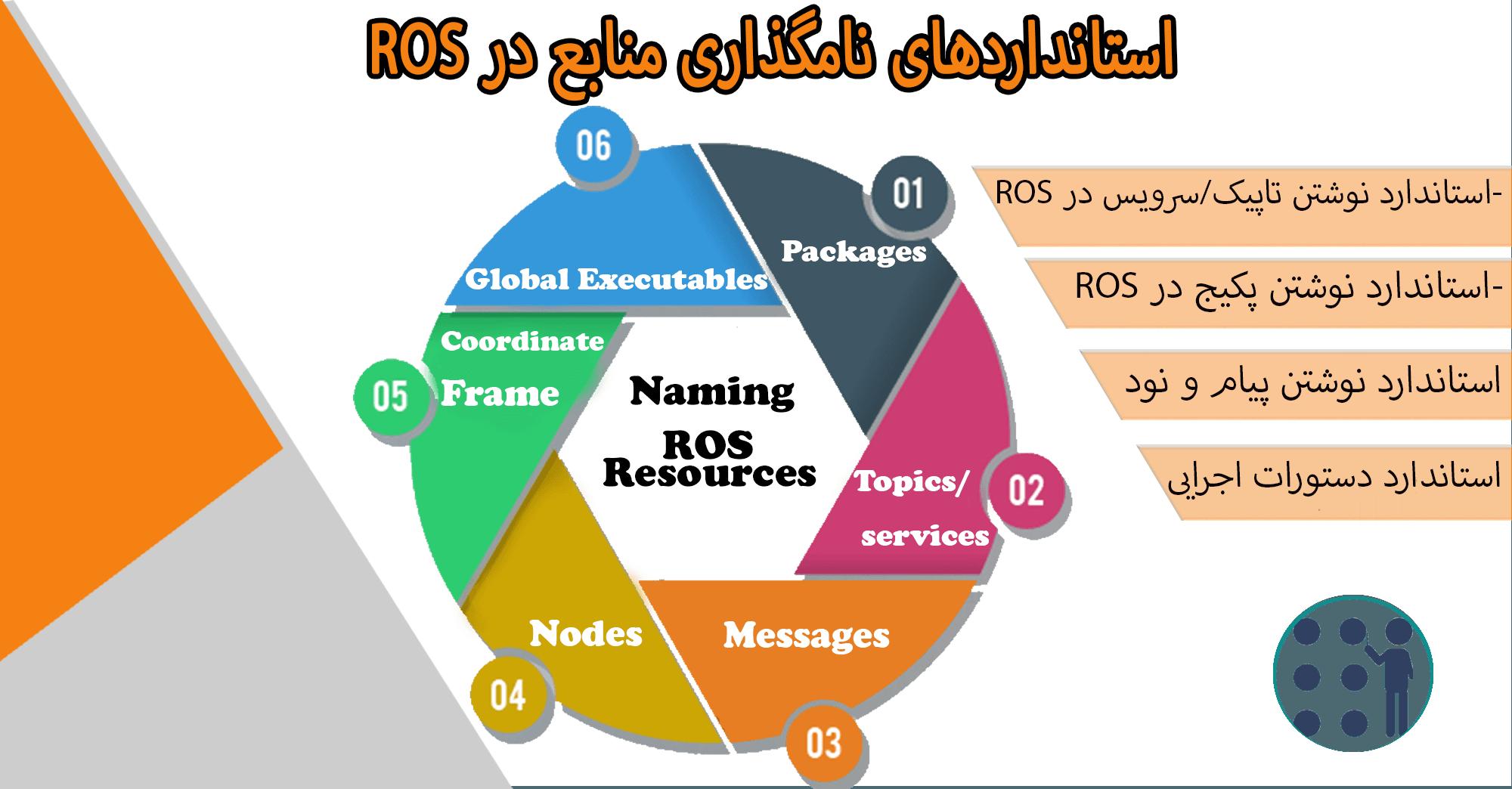 استاندارد نامگذاری منابع در ROS